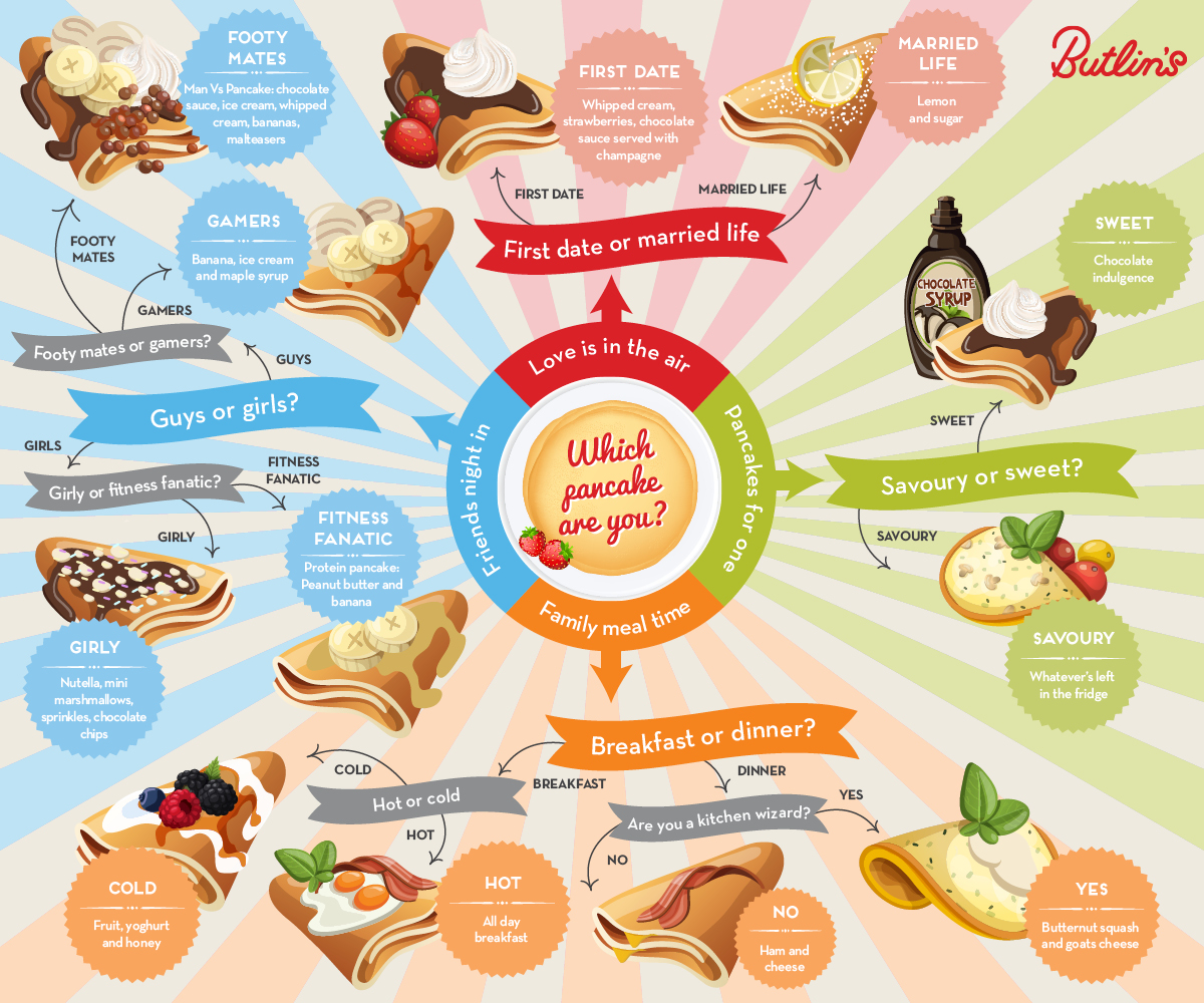 Butlins official guide to Pancake Day