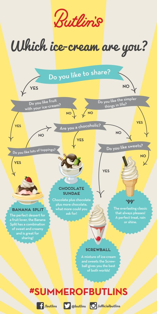 Which Ice-Cream Are you?